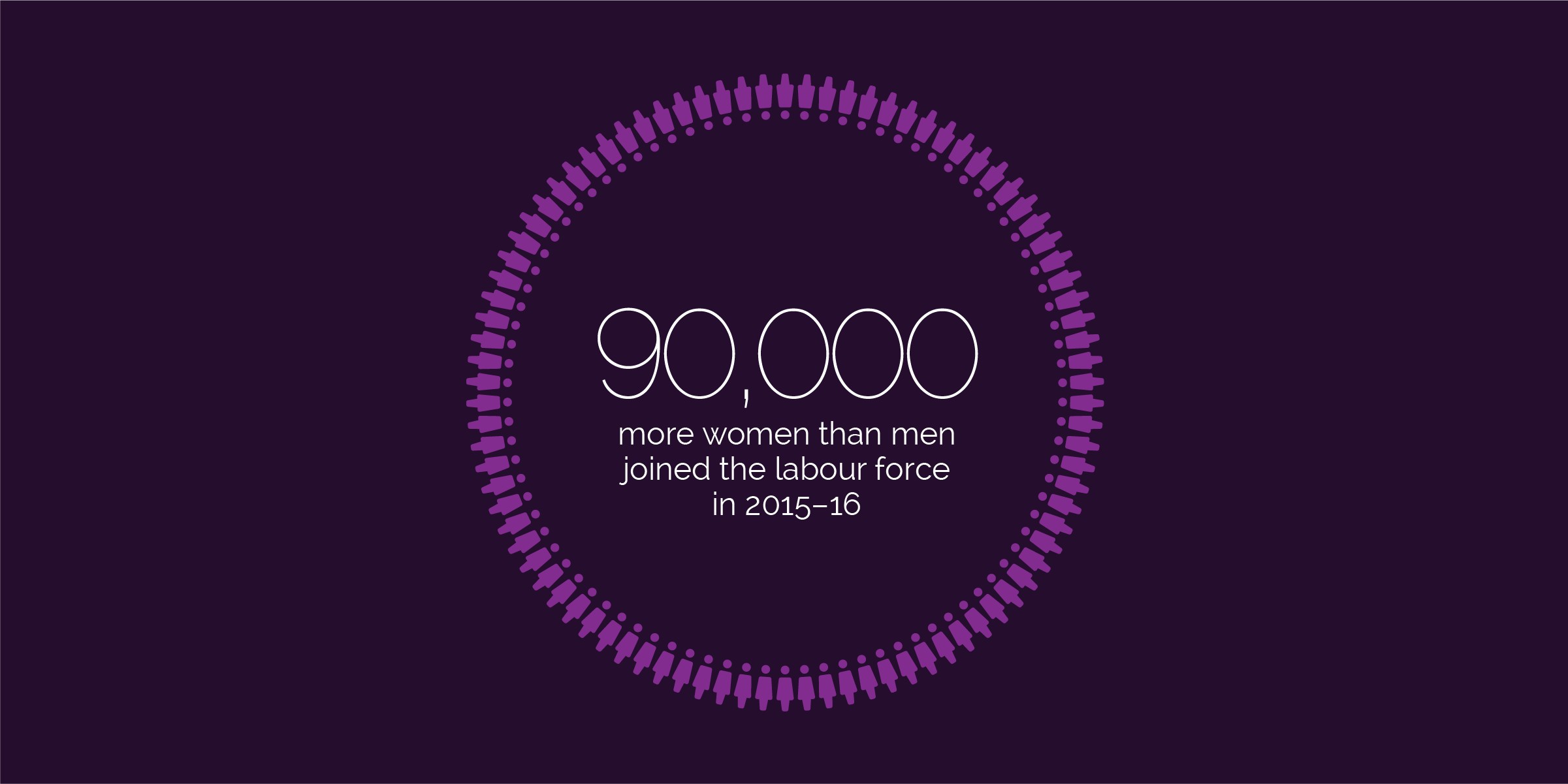 90,000 more women than men joined the labour force in 2015-16. Source: ABS Labour Force, Australia, Jan 2017 (cat. no. 6202.0)
