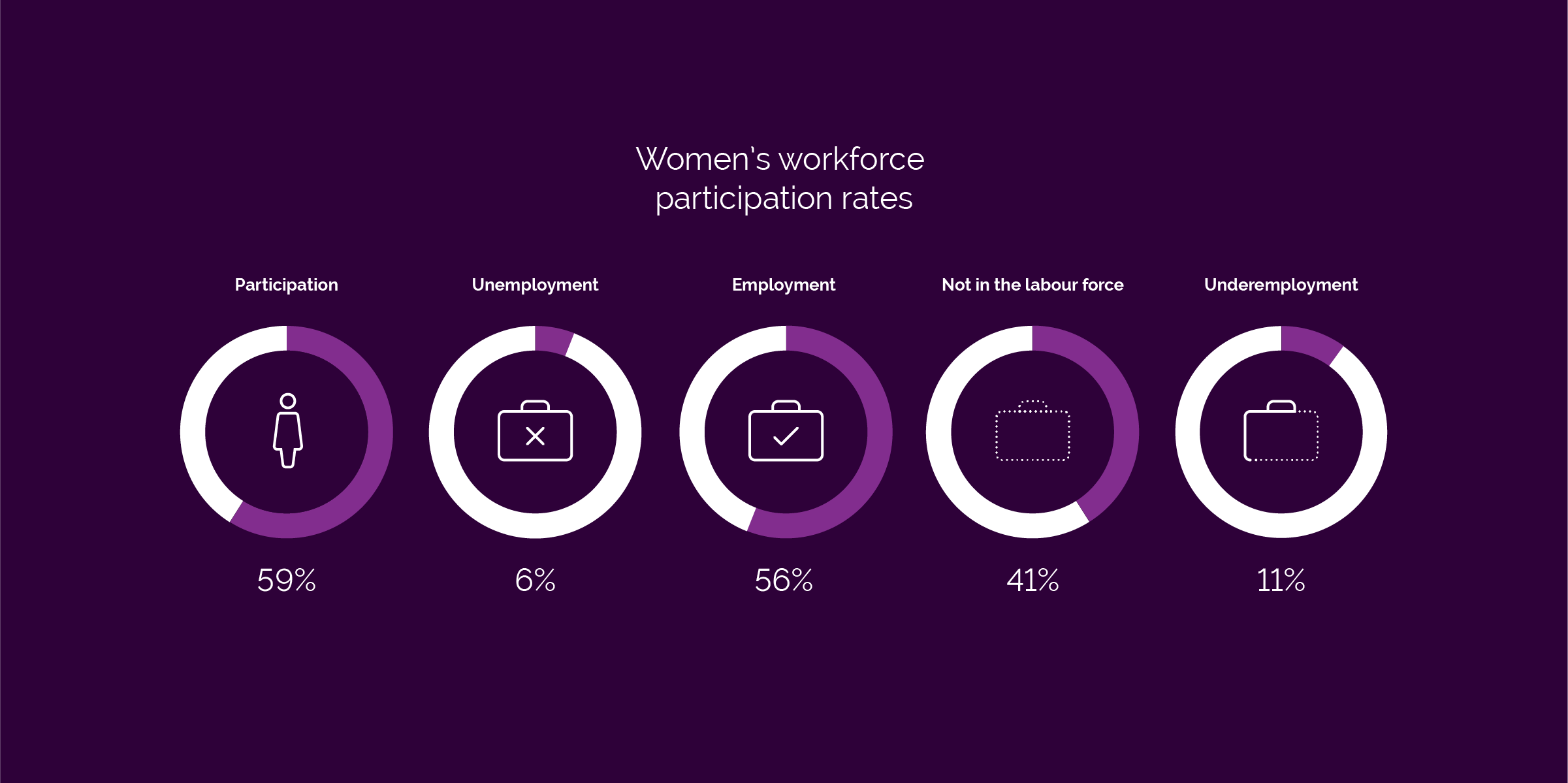 Women's workforce participation rates