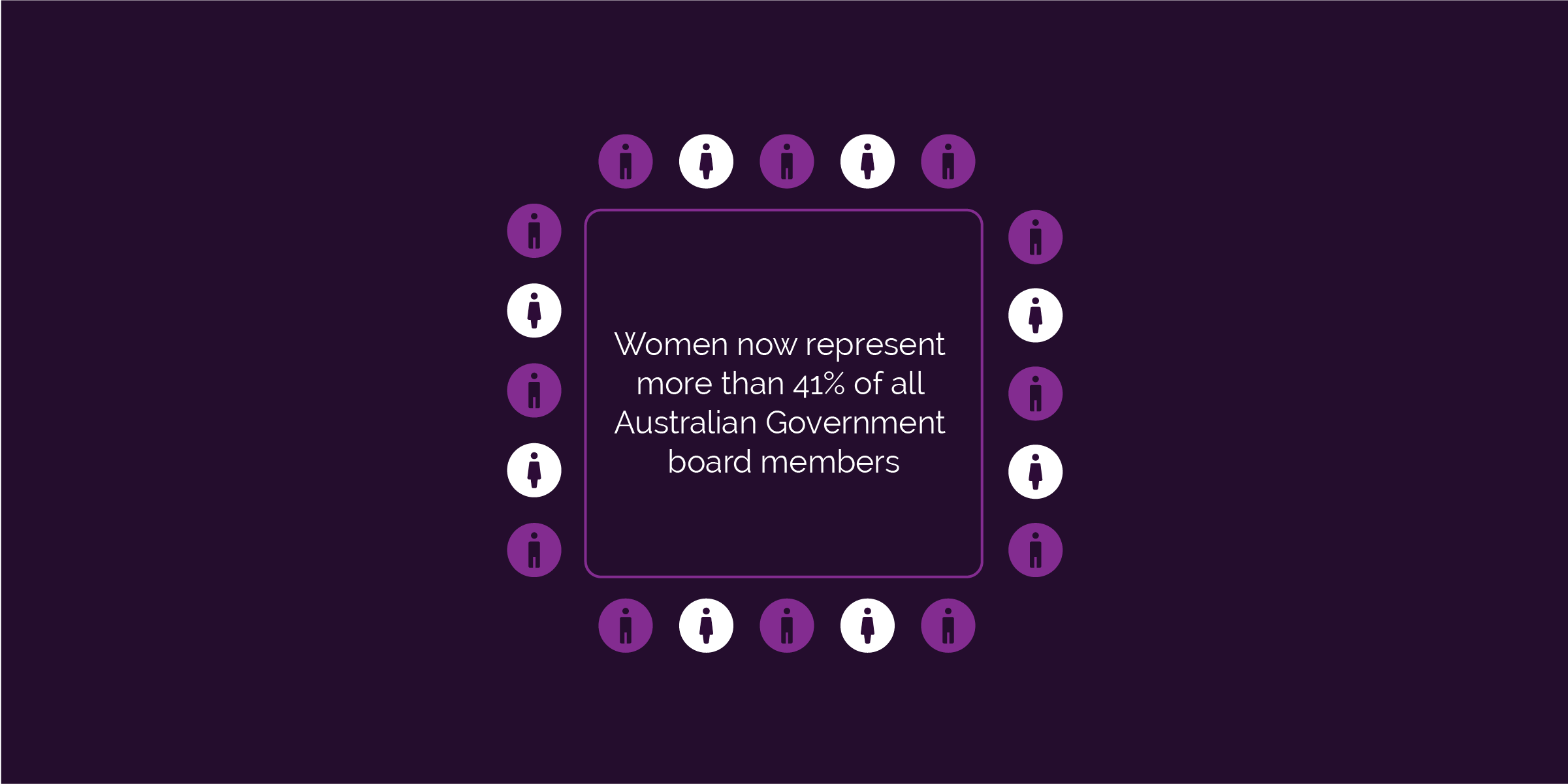 Women now represent more than 41% of all Australian Government board members.