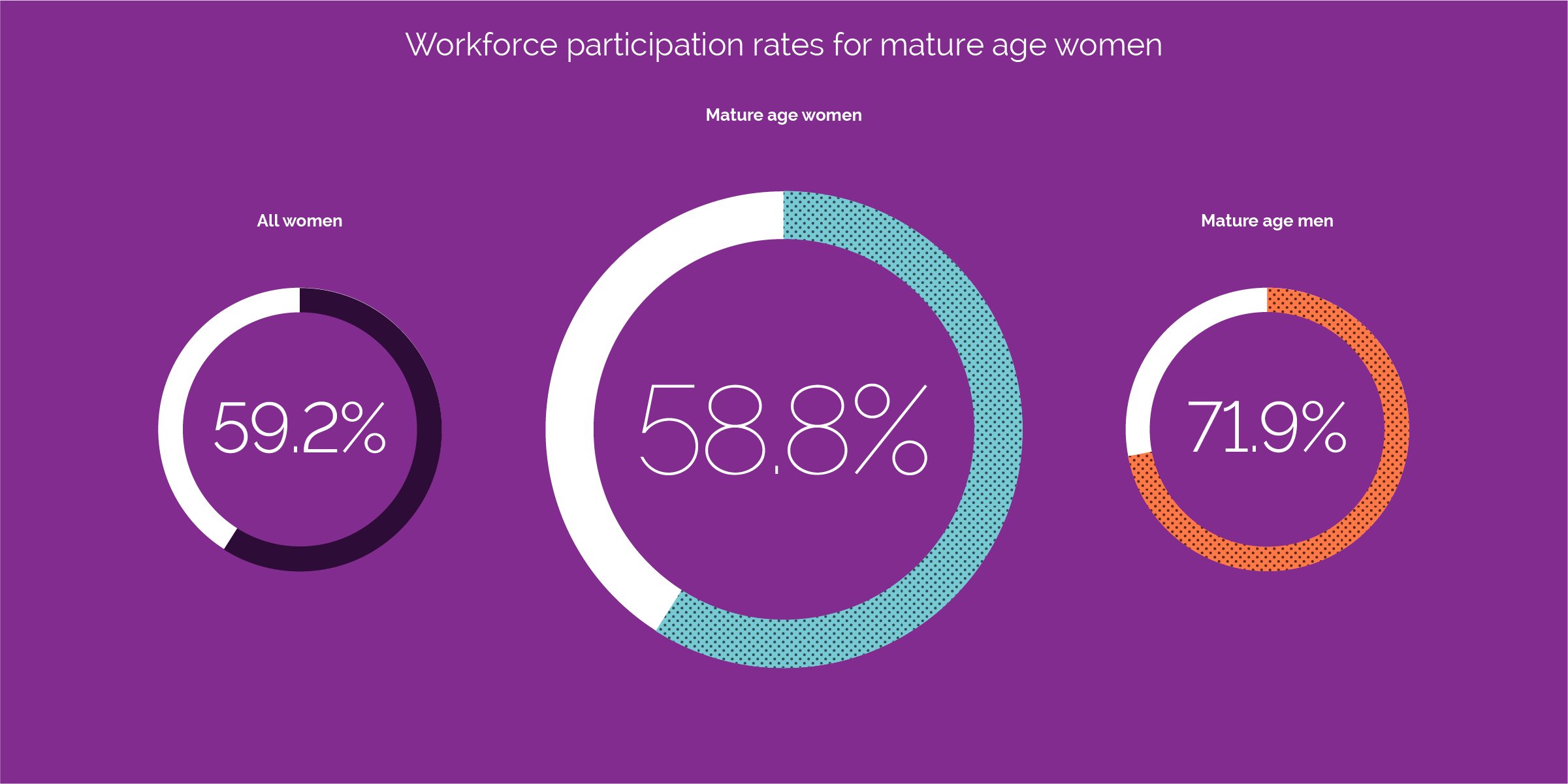 workforce participation rates for mature age women compared with all women