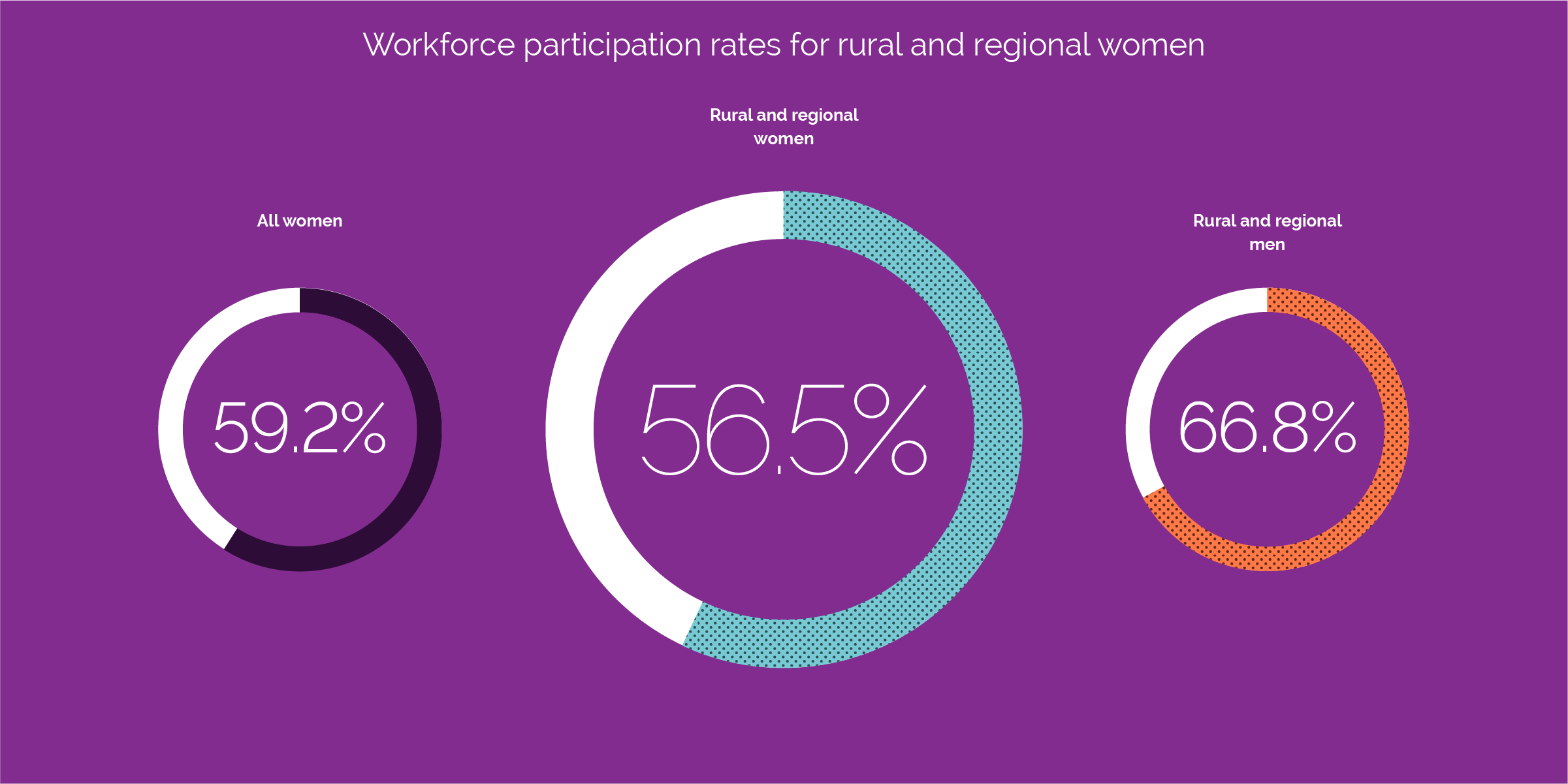 workforce participation rate for rural and regional women compared with all women