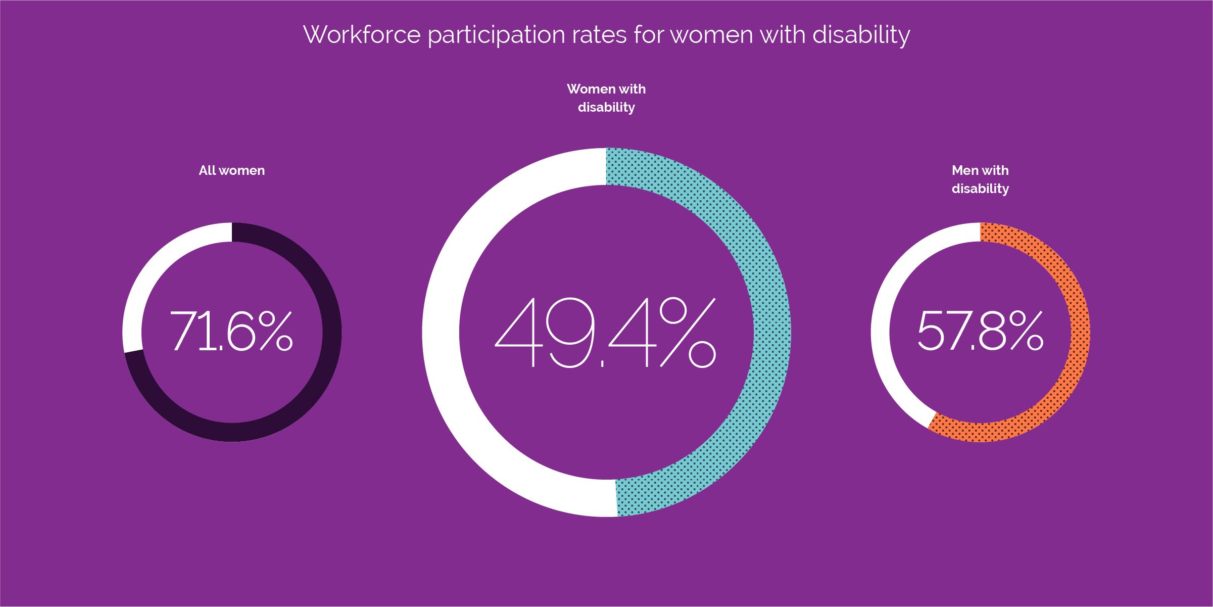 workforce participation rates for women with disability compared with all women