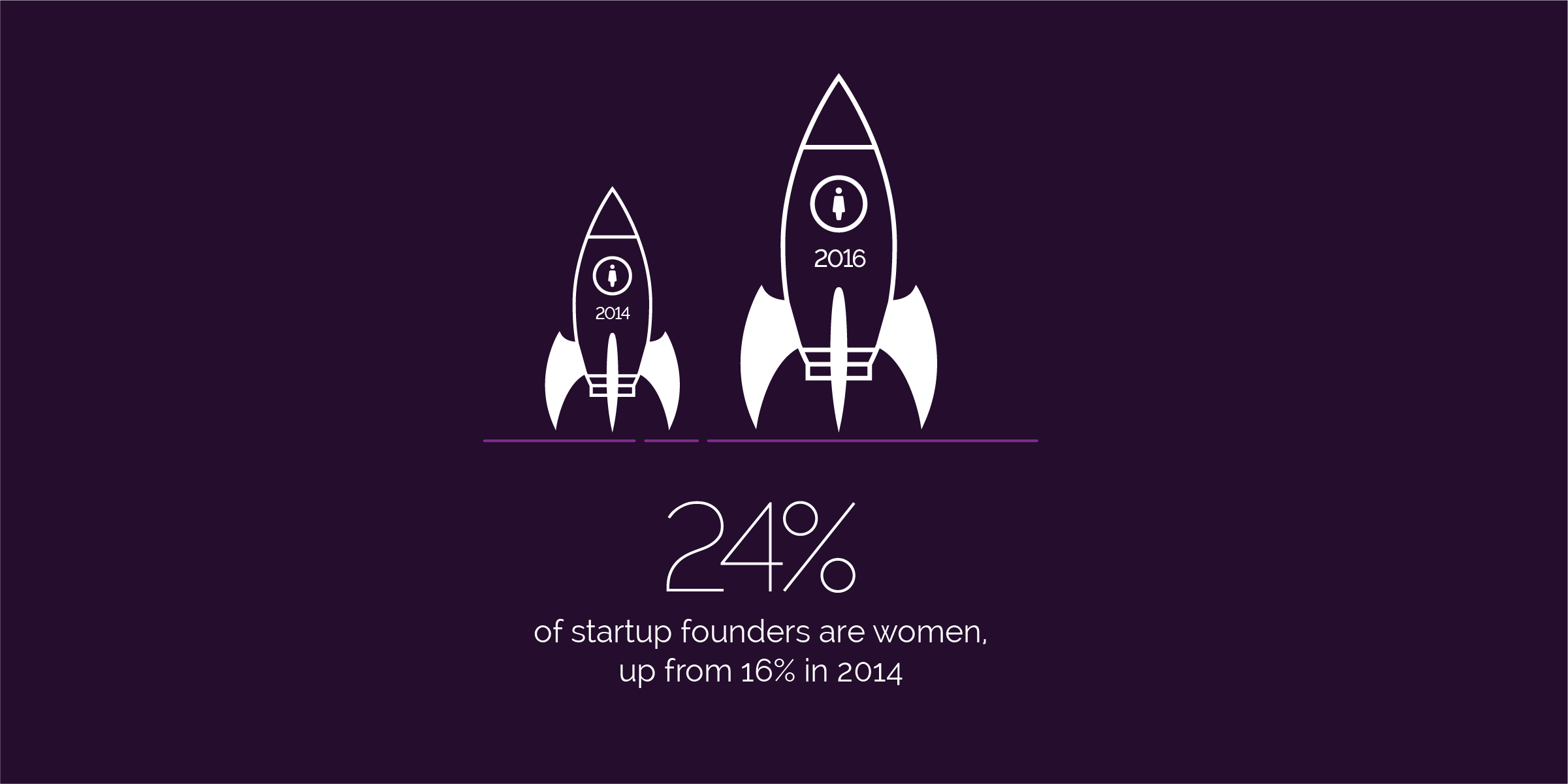 24 per cent of startup founders are women, up from 16 per cent in 2014.