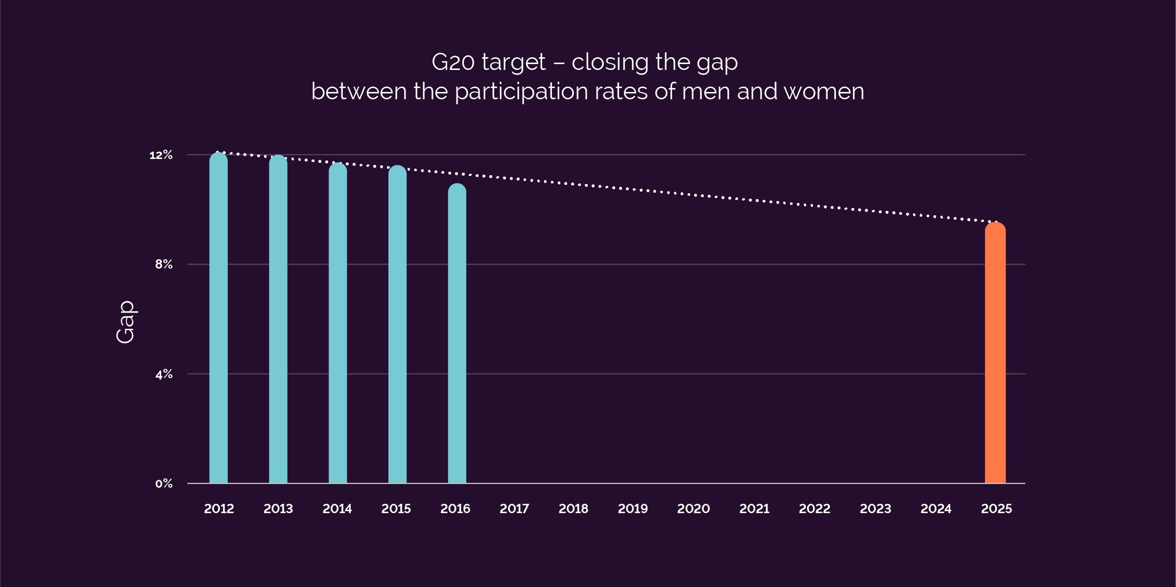 G20 target - closing the gap between the participation rates of men and women. The gap in 2012 was 12 per cent and current progress has us on track for our 2025 goal. Source: ABS, Labour Force, Australia, Feb 2017, cat. No. 6202.0. Four quarter average of seasonally adjusted data. Persons 15-64.