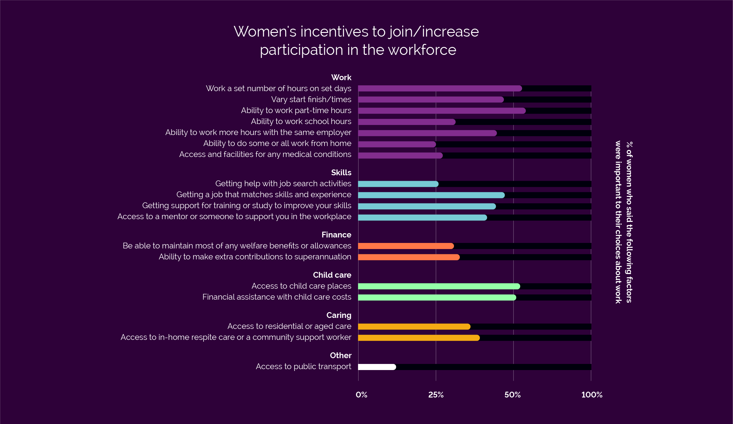 Women's incentives to join/increase participation in the workforce.